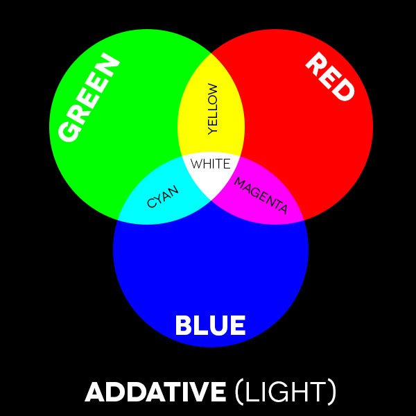 "- Color Addative - How to use ""Color"" in your home"