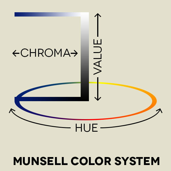 "- Color Munsell Color System - How to use ""Color"" in your home"