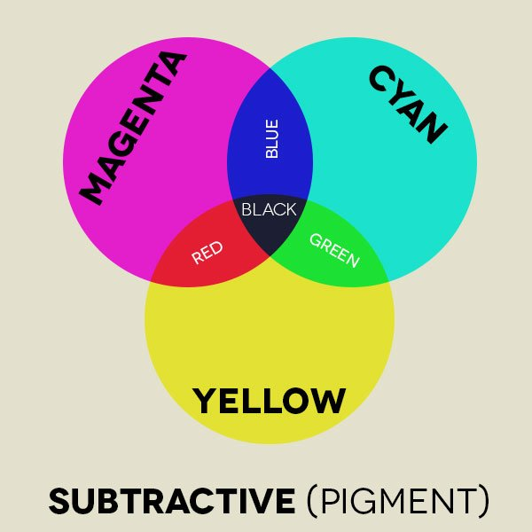 "- Color SubtractivColor e - How to use ""Color"" in your home"