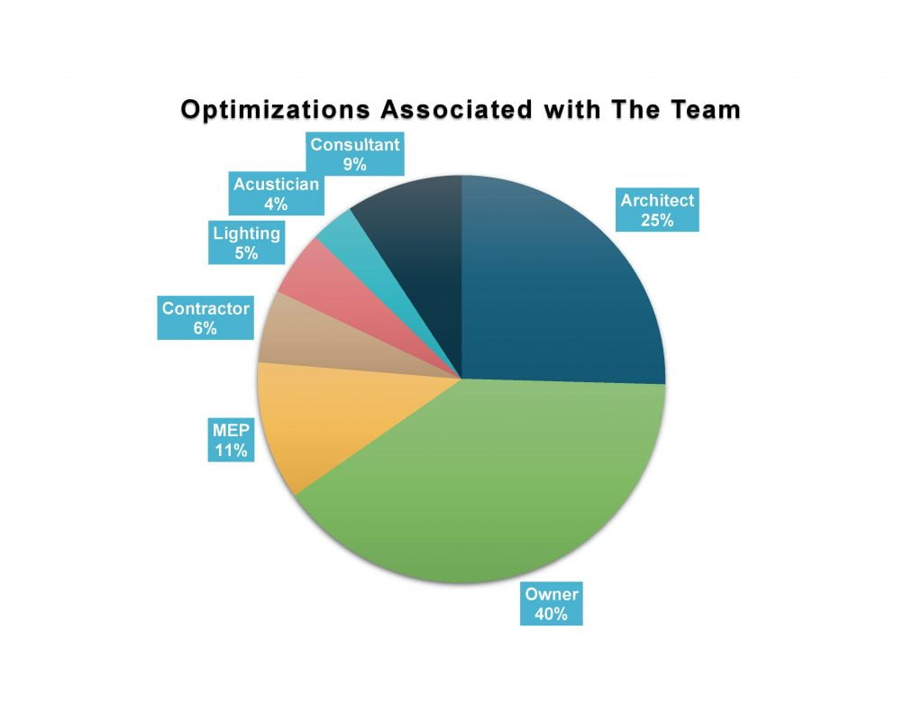 - WELLv2 Q2 Breakdown Team by optimization 1024x791 - The WELL Breakdown