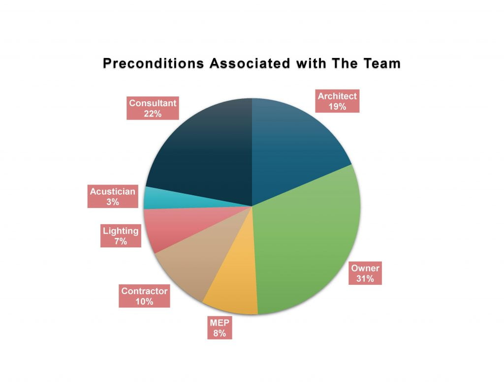 - WELLv2 Q2 Breakdown Team by precondition 1024x791 - The WELL Breakdown